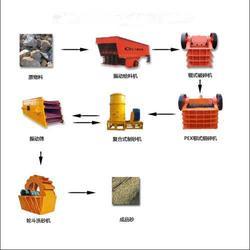 红河制沙生产线,红河制沙生产线哪家好,云南伟峰机械图片