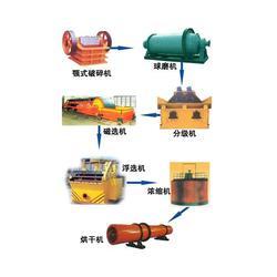 蒙自制沙生产线厂家,云南伟峰机械,蒙自制沙生产线图片