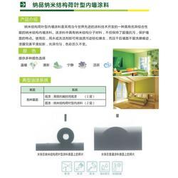 内墙保温油漆厂家-纳品保温涂料(在线咨询)贵阳保温油漆图片