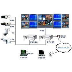 宜春监控系统、防盗监控系统、卓谷智能(优质商家)图片