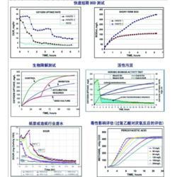 土壤耗氧量测定仪-南京欧熙科贸有限平安娱乐-测定仪图片
