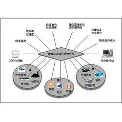楚雄弱电智能化系统,腾诺科技,楚雄弱电智能化系统哪家好图片