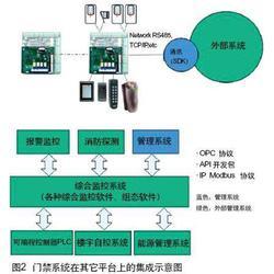 红河弱电智能化系统,红河弱电智能化系统,腾诺科技图片