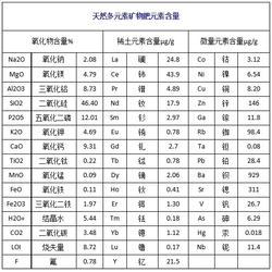 多元素矿物肥工厂-多元素矿物肥-湖南百金惠太阳能灯(查看)