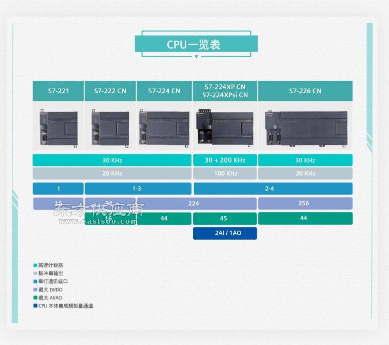江苏扬中市6ES7235-0KD22-0XA8西门子plc厂家图片