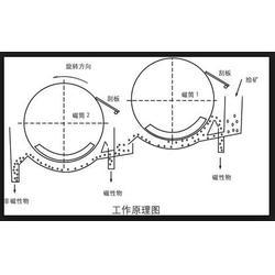 永磁磁选机_上海泰熊磁业 磁选机_永磁磁选机锰矿机械图片