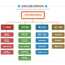 服务业网络推广服务商-烟台雷迅在线图片