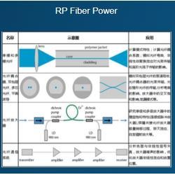 光纤放大器-光纤放大器的应用-武汉墨光(优质商家)