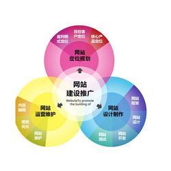 莘县网络公司-专业聊城网络公司就是网加思维聊城分公司图片