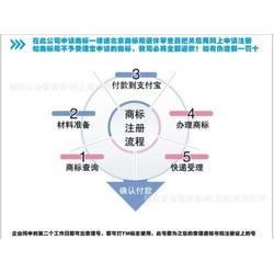 杭州知识产权代理公司、注册商标要哪些手续、温州市商标