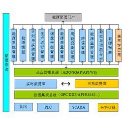 公共节能监测系统-节能监测系统-三水智能化(查看)