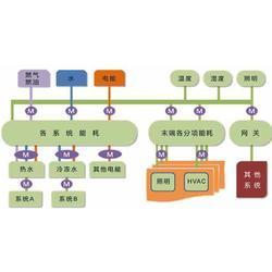 大型建筑 能源监测系统-三水智能化-能源监测系统图片