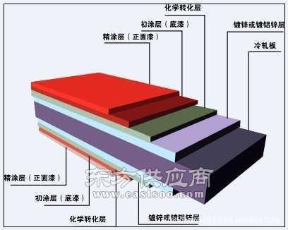 深冲镀铝锌卷板 热镀铝锌彩钢板梅钢镀铝锌光板