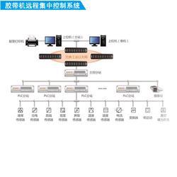 胶带机远程集中控制系统KJ165图片