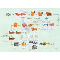 黑钨矿选矿设备益工厂家专业直销的选钨矿设备图片