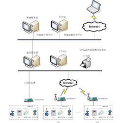 汉阳组态软件-舜通智能-组态软件哪里好图片