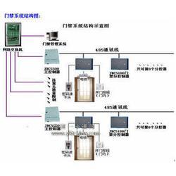 鼎贵兴科技(图)|门禁系统报价|潜江市门禁系统图片