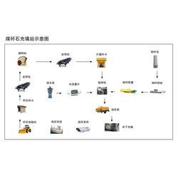 貴州充填-濰坊興盛機械-采空區泵送充填成套設備圖片