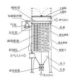 西安精石工除尘器(图),滤筒除尘器,甘肃除尘器图片