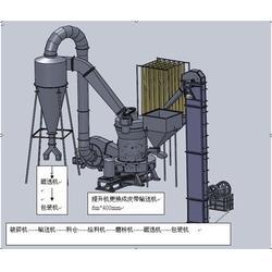 石灰石粉末设备_万科雷蒙磨(在线咨询)_粉末设备图片