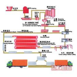 路桥砂石生产线、世工机械(在线咨询)、阳春砂石生产线图片