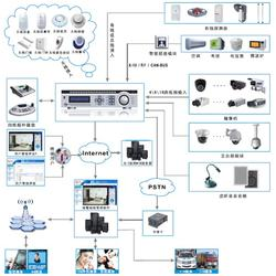 美安科技(图)_物联网管理平台_管理平台图片