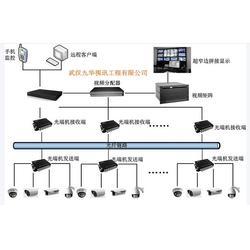 武汉九华视讯 安防监控系统设计-安防监控图片