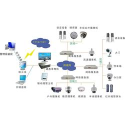 远程监控系统,安防监控系统集成商(在线咨询),卓刀泉监控系统图片