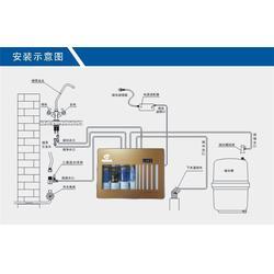 专业供应家用空气净水器、天纯净化(在线咨询)、家用空气净水器图片