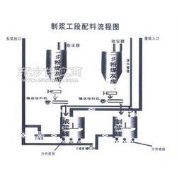 工业电炉矿渣加气混凝土设备,矿渣加气块设备,矿渣加图片