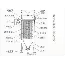 脉冲除尘器,气箱脉冲除尘器,安琪机械(优质商家)图片