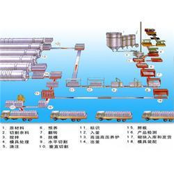 建矿轻质砖机(图)_AAC设备国际贸易_AAC设备图片